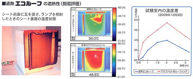 遮熱エコルーフの遮熱性 簡易評価